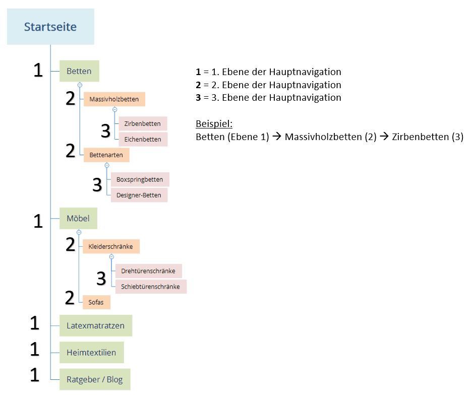 website-struktur-beispiel